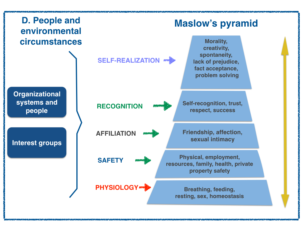 Maslow Pyramid - How to evolute an organizational system