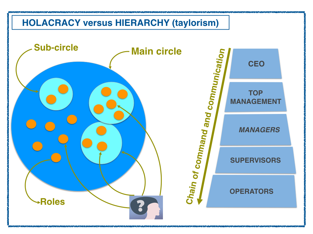 Taylorism vs holacracy / Evolution of organizational system