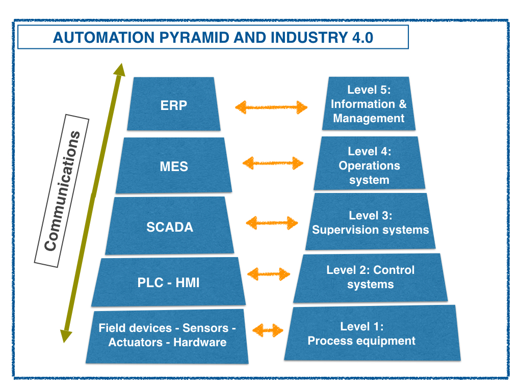 Automation pyramid & industry 4.0