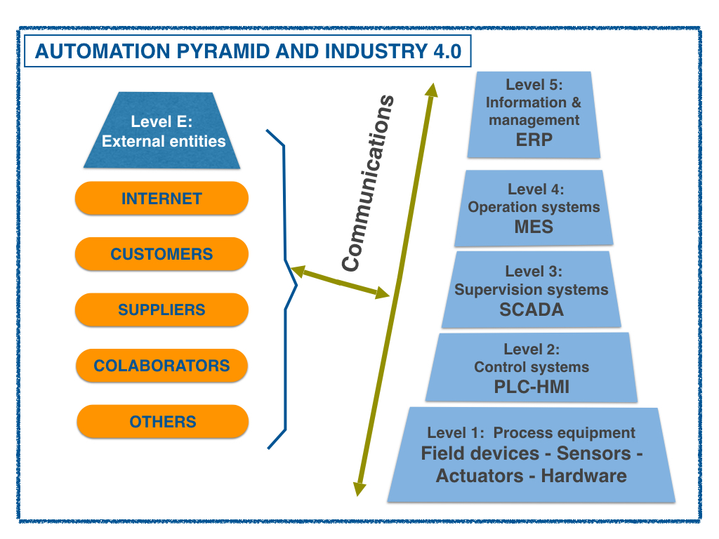 Automation pyramid and external connections