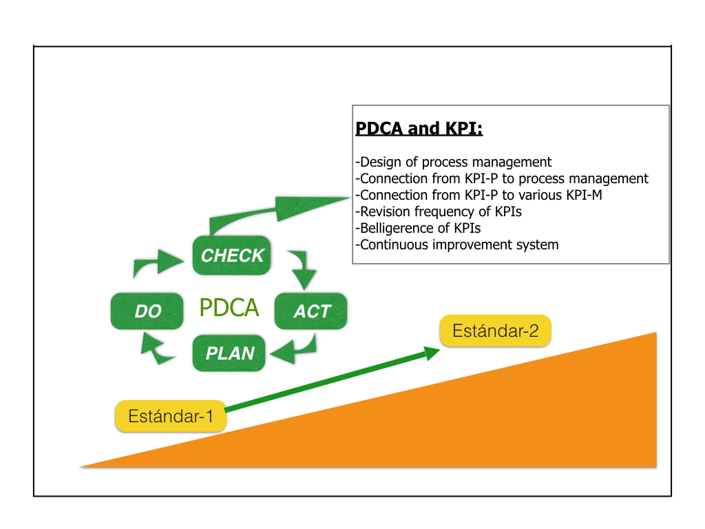 PDCA, continuous improvement of organizational systems