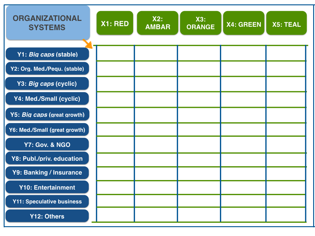 sector and size of an organization vs. possible organizational models